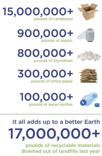Raymour & Flanigan recycles over 17 million pounds of packaging every year
